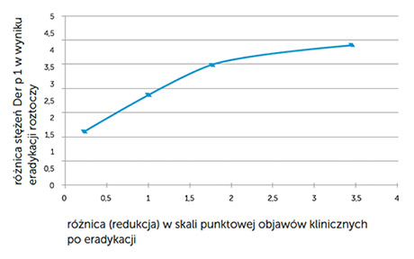 Wykres nr 1. Korelacja pomiędzy stopniem redukcji stężenia Der p 1 w próbkach kurzu po eradykacji a stopniem poprawy objawów klinicznych