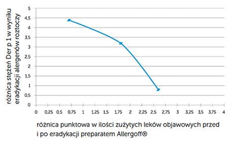 Wykres nr 2. Korelacja pomiędzy stopniem redukcji stężenia Der p 1 w próbkach kurzu po eradykacji a stopniem zużycia leków objawowych